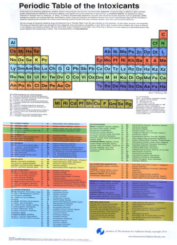 Periodic Table Of The Intoxicants Poster 22x33 Institute For